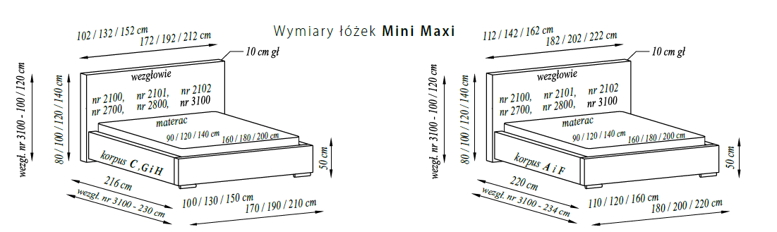 Aktualne Łóżko Mini Maxi 2700 Fabryka Sypialni DE15